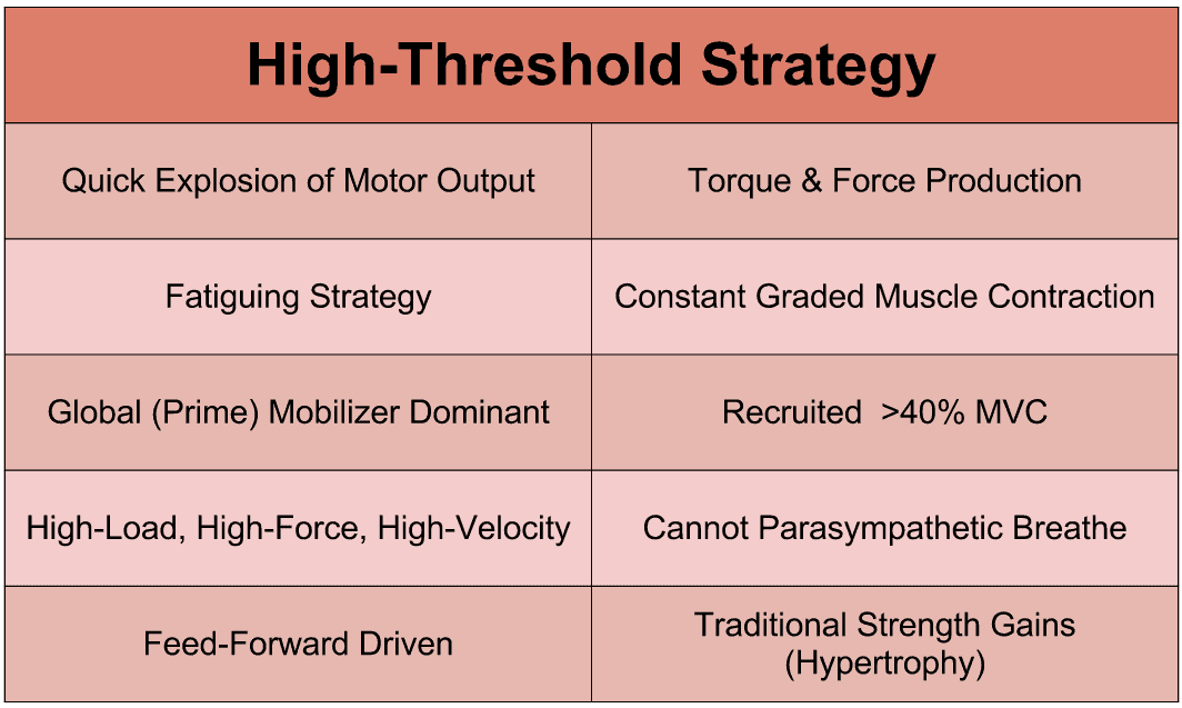 High-Threshold-Strategy