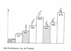 Nachemson-Chart