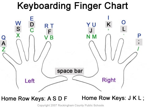 typing-fingerchart
